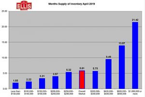 SW Florida Real Estate Inventory Drops in April