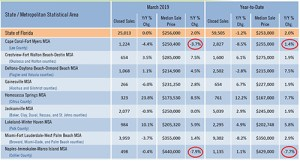 Fort Myers-Cape Coral Home Sales Versus Naples and Florida Real Estate Sales