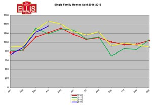 Lee County Florida April Home Sales Down 6.8%