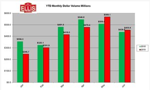 Monthly dollar volume Lee County Florida real estate