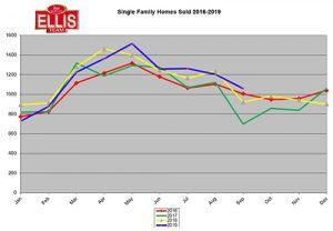 September Home Sales Rose