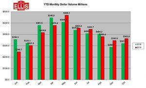 Total Dollar Sales Volume Rises in October