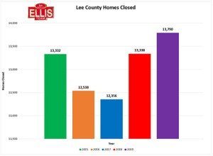 Lee County Real Estate Market Finishes 2019 Strong
