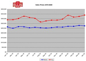 Rising Home Sale Price Trend Continues Despite Pandemic