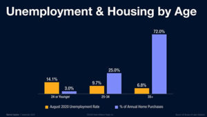 United States Housing Market Unemployment By Age
