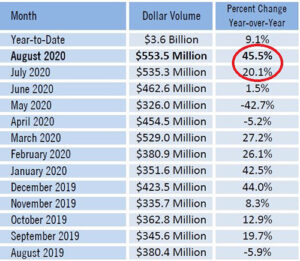 Total Dollar Volume Lee County Real Estate Market
