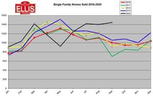 Pre-Election Real Estate Market Statistics