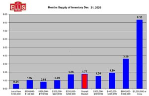 Low Housing Inventory Levels Driving Prices Upward