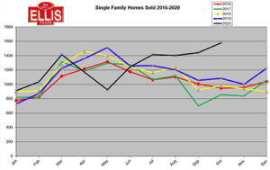 Housing Market Indicators Flashing Homes Closed
