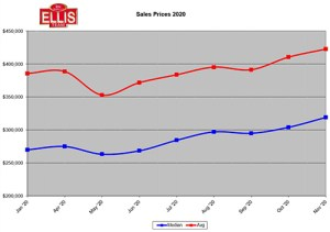 Real Estate Sales Prices Rise over 20%