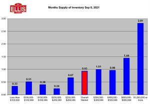 September Inventory Levels Rise