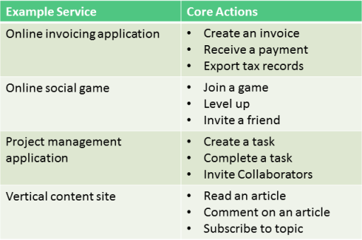 Core User Action Table