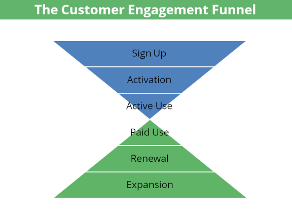 Customer Engagement Funnel