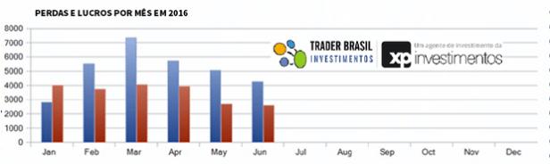 backtest-traderbrasil