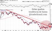 O dólar vai subir mais em 2018? Aonde investir agora