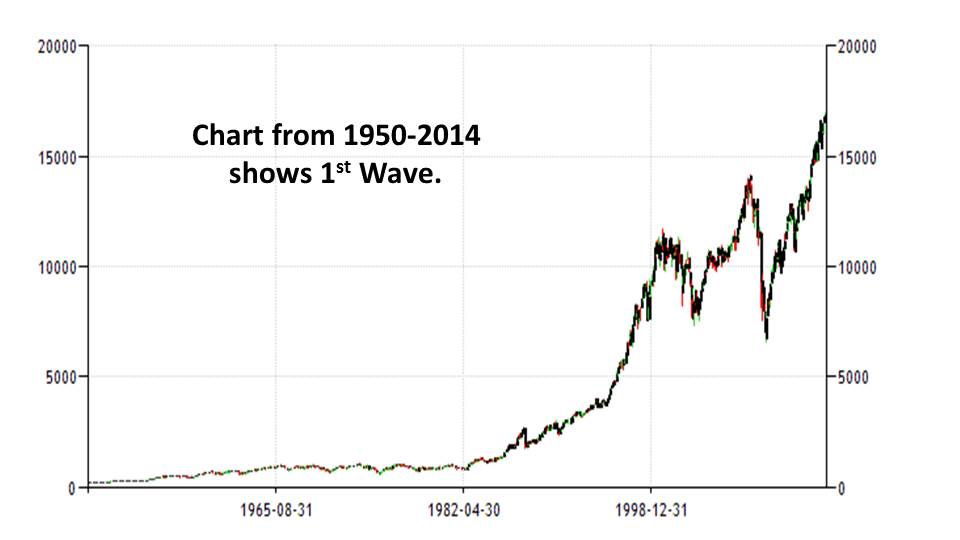 Elliot Wave Chart