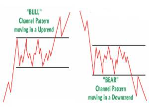 Channel Patterns
