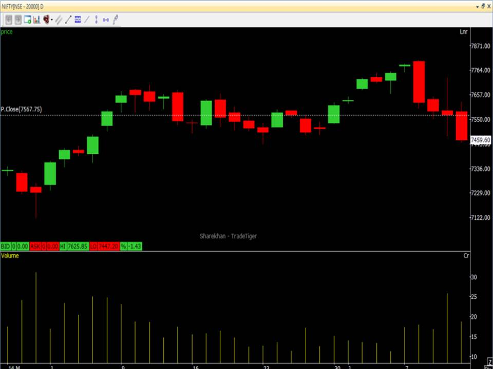 Commodities Trading NIFTY