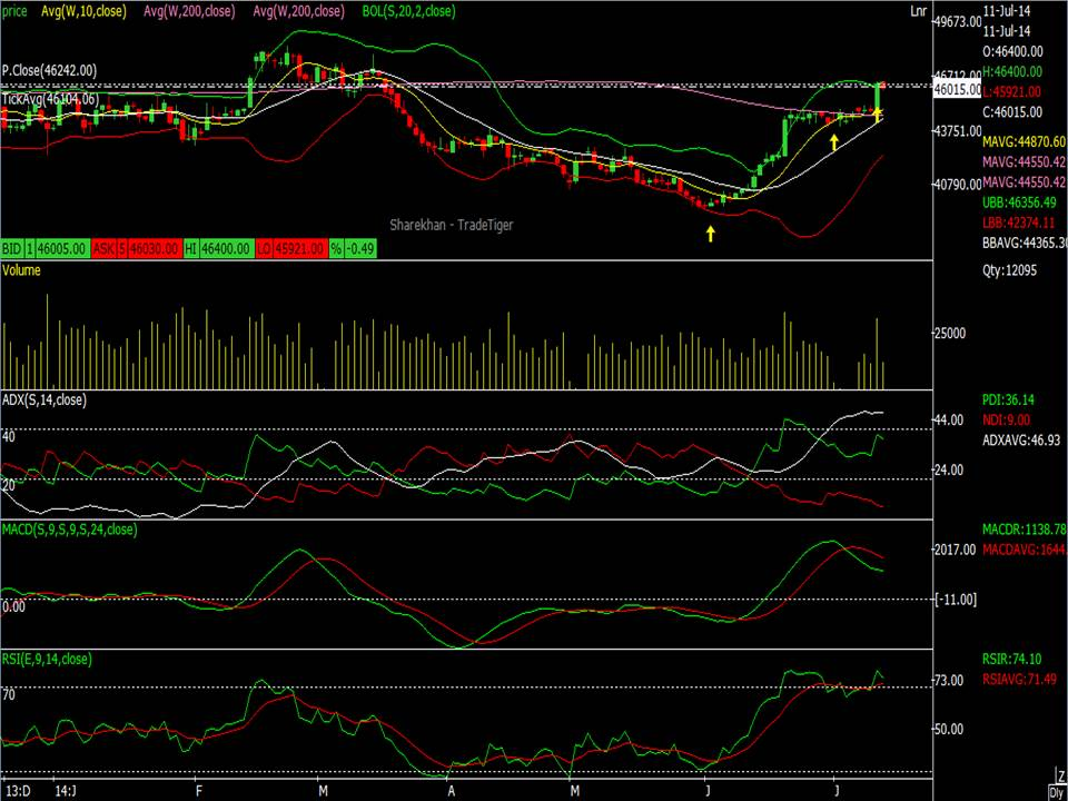 Commodities Trading Silver