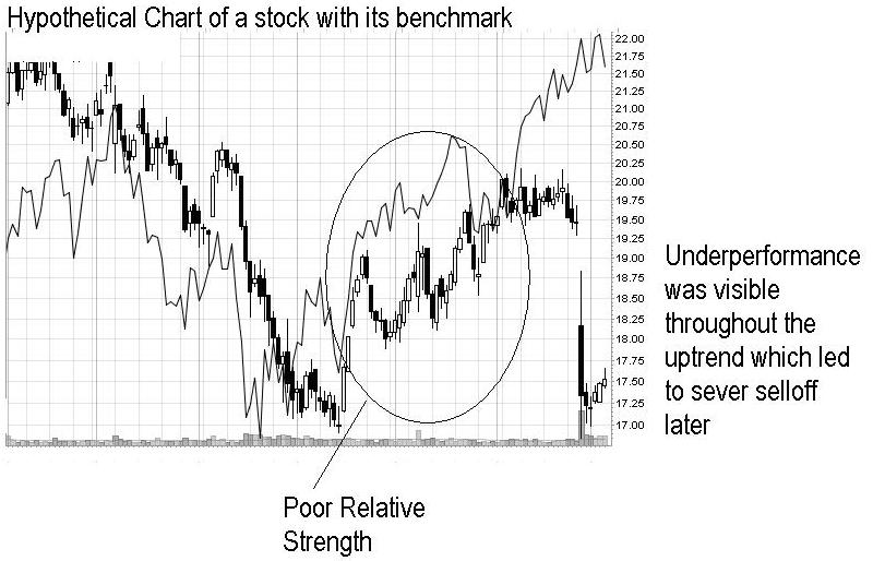 Relative Strength 1