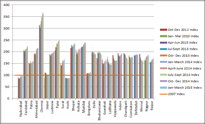quarterly chart of real estate city indices