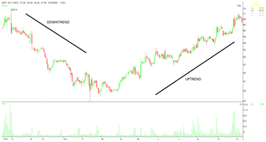 price movement in an uptrend and downtrend.