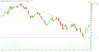Falling Trend lines