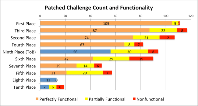 Figure 4: The count of perfectly functional, partially functional, and nonfunctional challenges submitted by each of the top 10 teams in the qualifying event. Orange bars signify finalists.