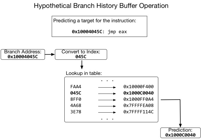 "Figure 3: The branch history buffer is used to predict the target of indirect branches, so that the processor can execute them faster. When an indirect branch executes, an entry is written into the table. The table has limited space, and is indexed based on branch address. Because of this limitation, it is possible to ""poison"" the branch predictor and make it guess an attacker-chosen address for any indirect branch. In this hypothetical prediction example, any branch at an address ending in 045C would have the same predicted destination."