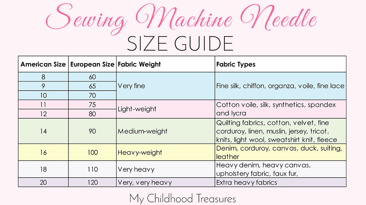 Sewing machine needle sizes quick guide to sizes uses treasurie