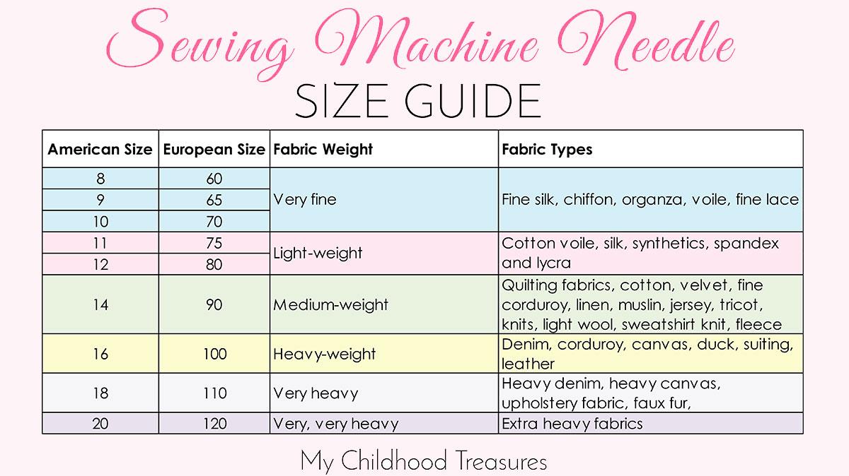Needle Size Chart Juveique27