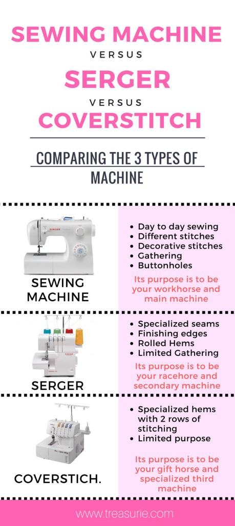 sewing machine vs serger vs coverstitch