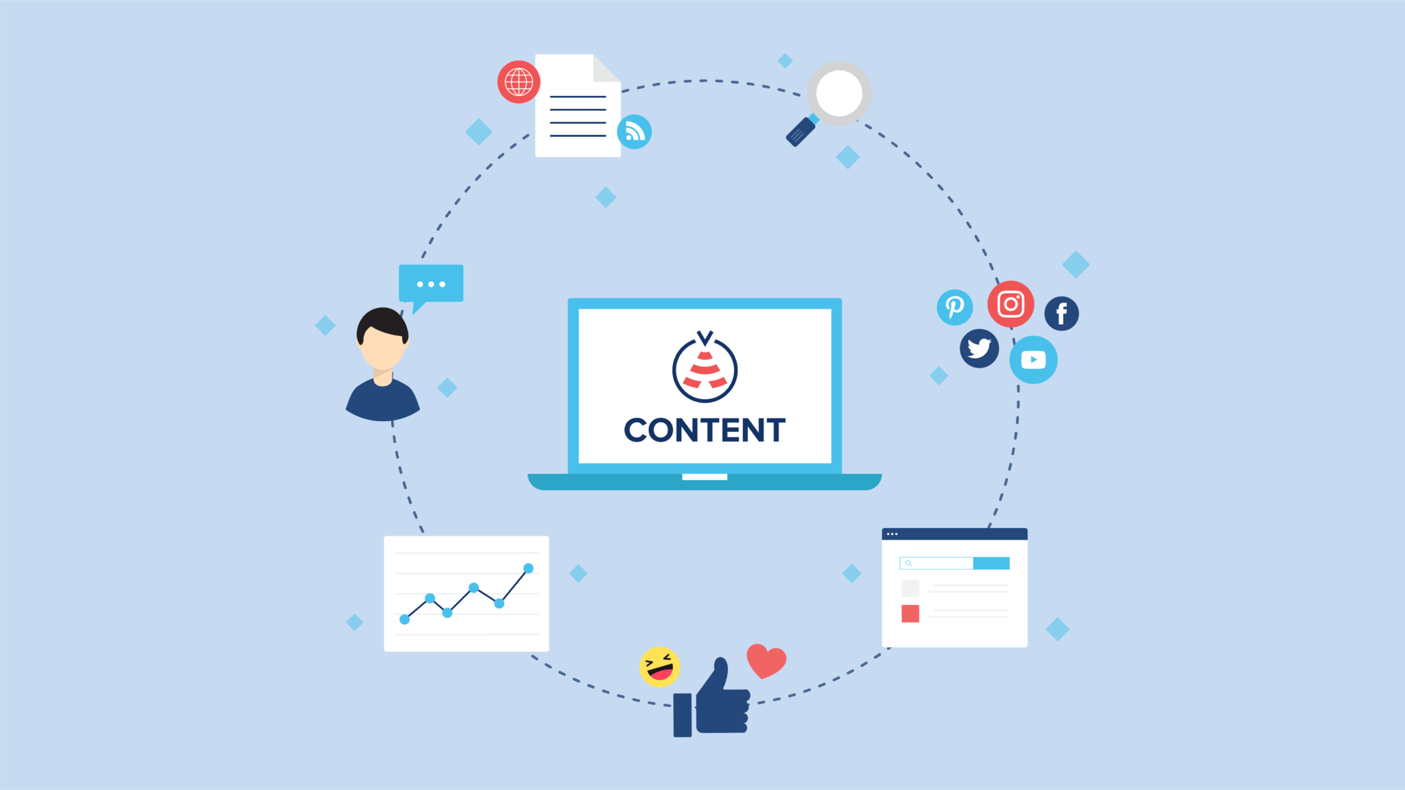 Benefits of Content Curation