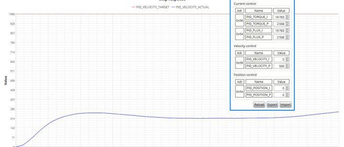 Velocity P500