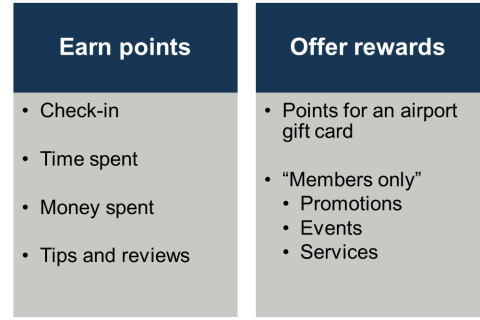 Airport Loyalty Rewards Structure
