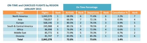 On Time Performance Report provided by FlightView