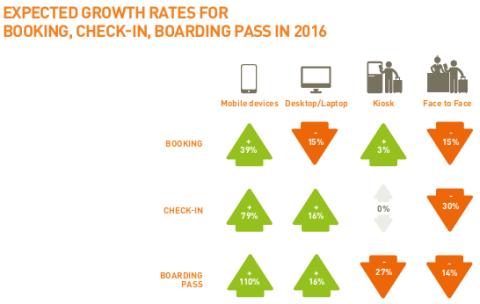 Mobile vs. Desktop Trends - Passenger IT Survey