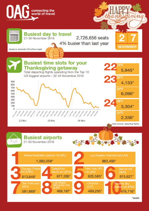 Thanksgiving stats