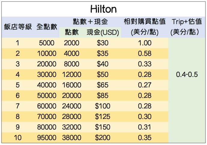 Hilton Cash+Point