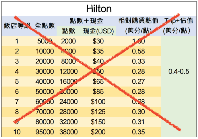 hilton points & money4