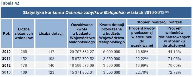 Statystyka konkursu Ochrona zabytków Małopolski w latach 2010-2013