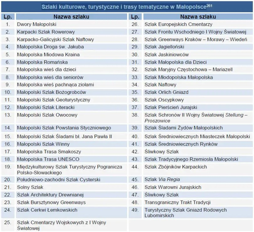Szlaki kulturowe, turystyczne i trasy tematyczne w Małopolsce