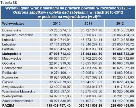 Wydatki gmin wraz z miastami na prawach powiatu w rozdziale 92120 – Ochrona zabytków i opieka nad zabytkami, w latach 2010-2012 – w podziale na województwa (w zł)