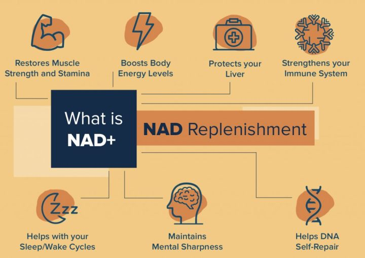 What is NAD