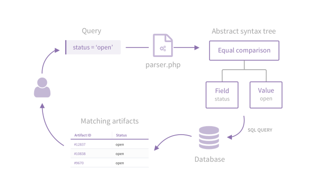 How we ended-up creating our own parser in PHP • Tuleap Blog