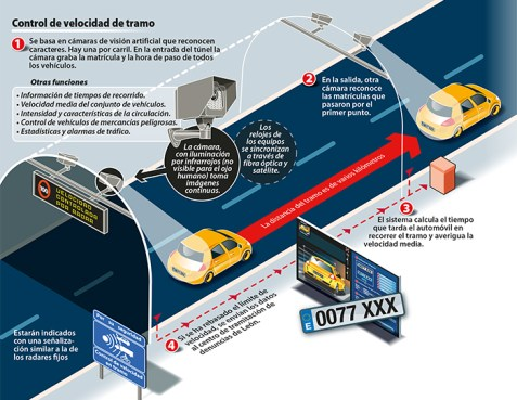 infografia radares de tramo