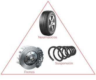 revision neumaticos frenos suspension