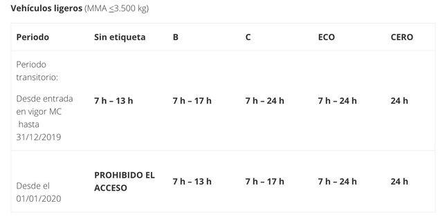 restricciones vehiculos ligeros Madrid Central
