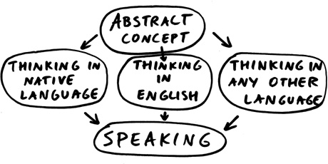 english-speech-process-scheme4