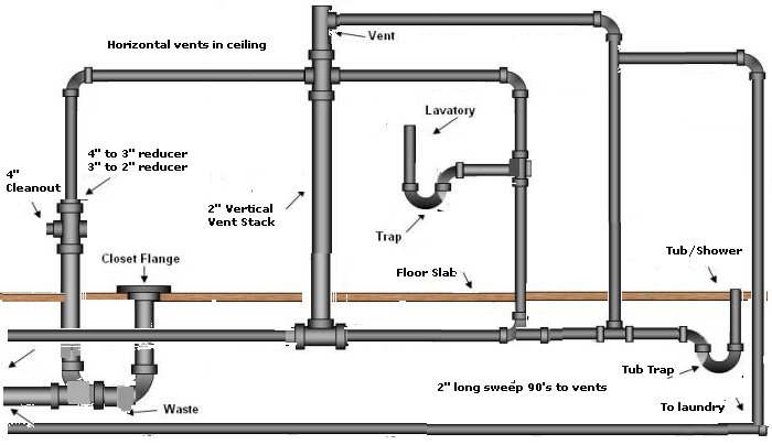Image Result For Sewer Pipe In Basement